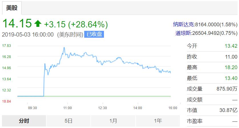 """会员制社交电商""""云集""""纳斯达克上市:首日大涨28.64%,市值超30亿美元"""