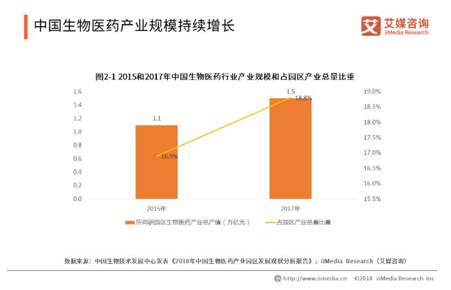 2019中国生物医药产业发展概况和趋势解读