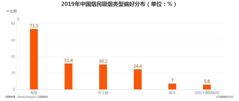 2019年中国烟民吸烟类型偏好分布