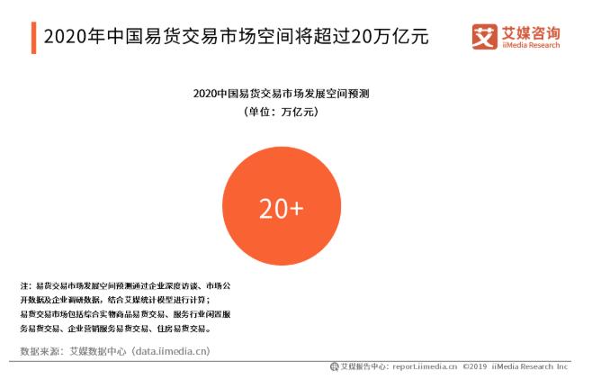 2019中国易货交易行业发展现状与趋势分析
