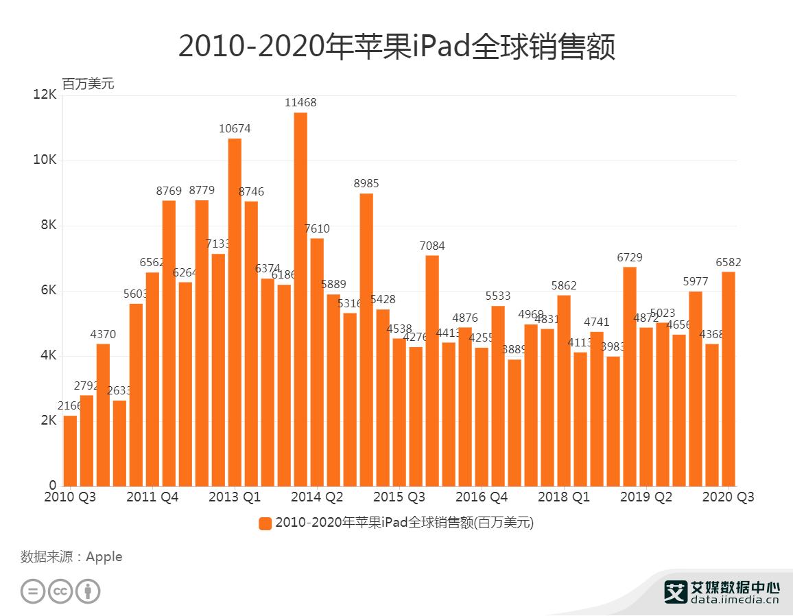 2010-2020年苹果iPad全球销售额