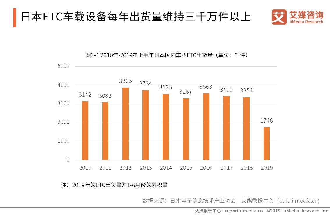 全球ETC产业数据分析:日本ETC车载设备每年出货量维持三千万件以上