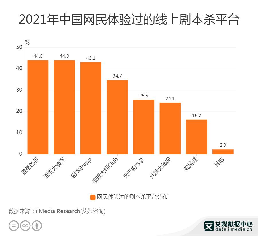 2021中国网民体验过的线上剧本杀平台