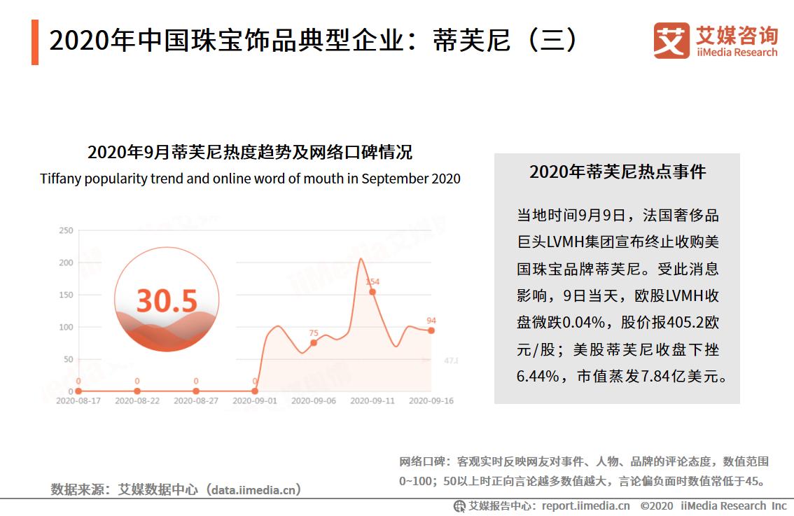 2020年中国珠宝饰品典型企业:蒂芙尼(三)