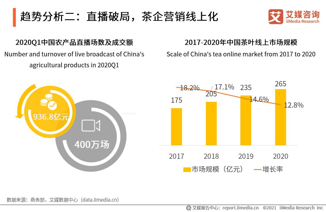 趋势分析二:直播破局,茶企营销线上化