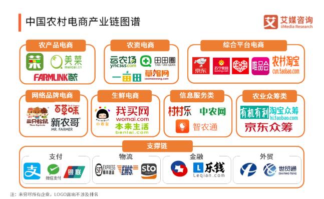 中国农村电商五分3d链图谱