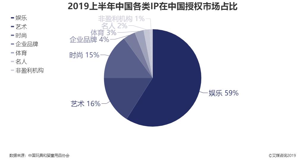 2019上半年中国各类IP在中国授权市场占比