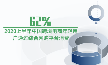 电商行业数据分析:2020上半年62%中国跨境电商年轻用户通过综合网购平台消费