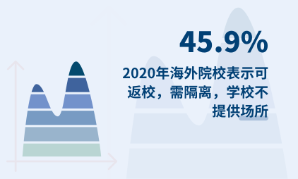 留学市场数据分析:2020年45.9%海外院校表示可返校,需隔离,学校不提供场所