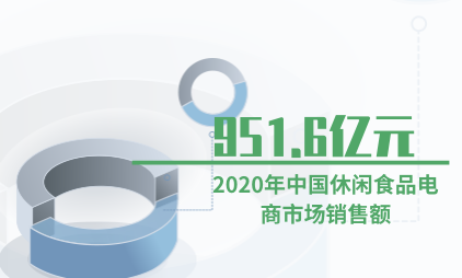 休闲食品数据分析:预计2020年中国休闲食品电商市场销售额将达951.6亿元