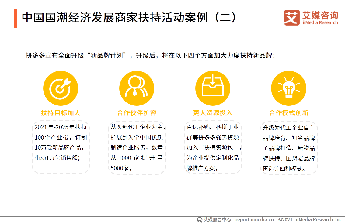中国国潮经济发展商家扶持活动案例(二)