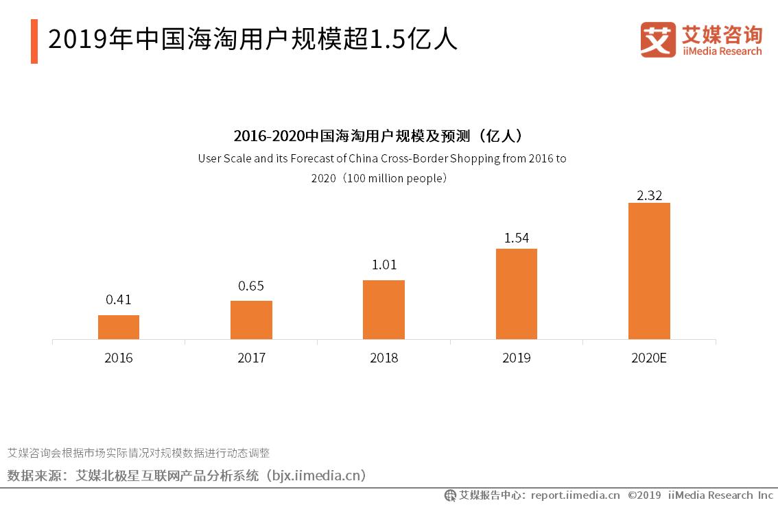 2019年中国海淘用户规模达到1.54亿人