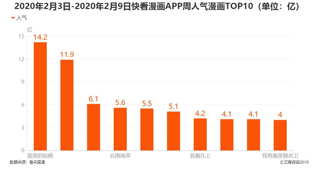 2020年2月3日-2020年2月9日快看漫画APP人气漫画TOP10