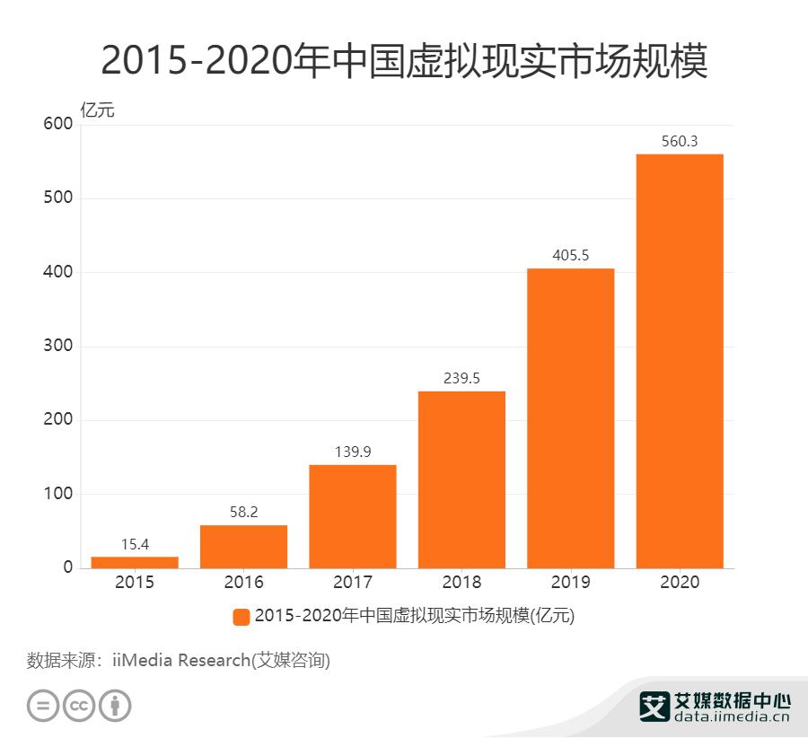 2015-2020年中国虚拟现实市场规模