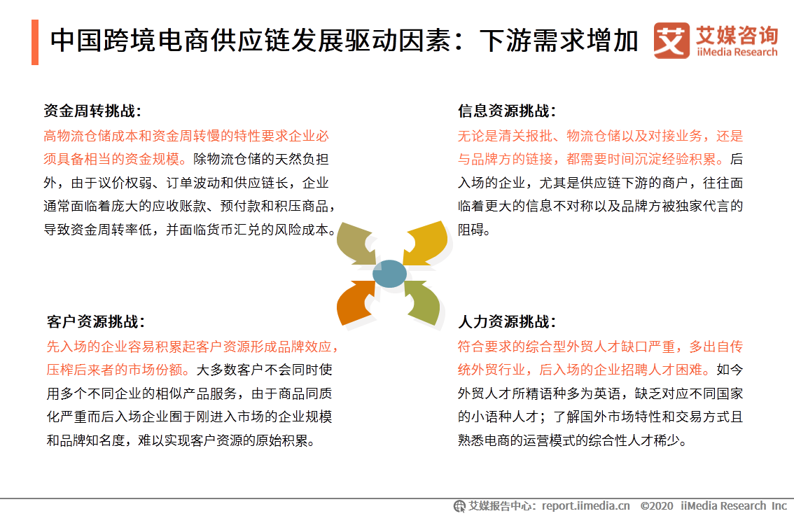 中国跨境电商供应链发展驱动因素:下游需求增加