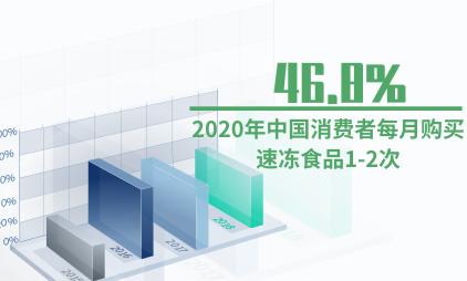 速冻食品行业数据分析:2020年中国46.8%消费者每月购买速冻食品1-2次