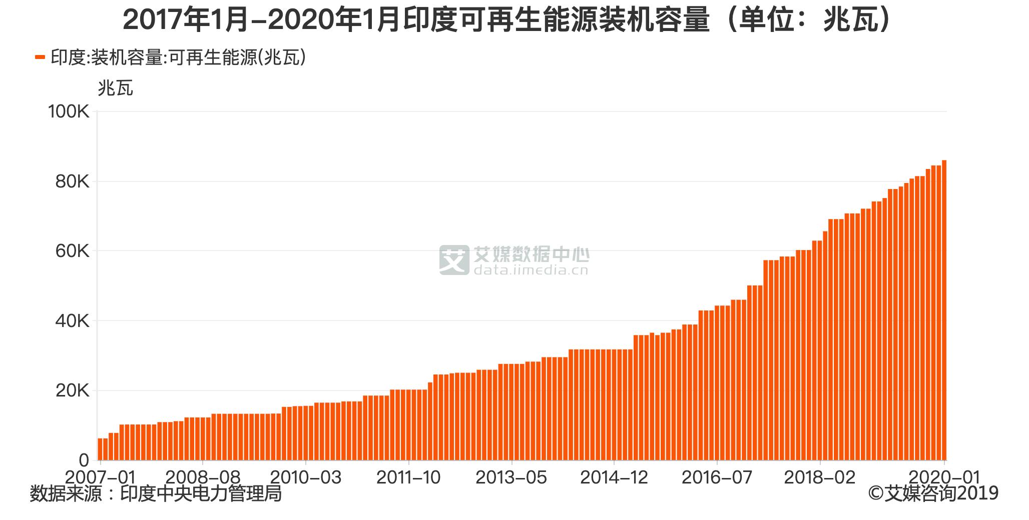 2007年1月-2020年1月印度可再生能源装机容量(单位:兆瓦)