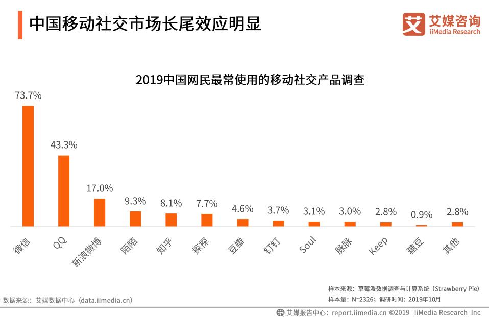 中国移动社交市场长尾效应明显