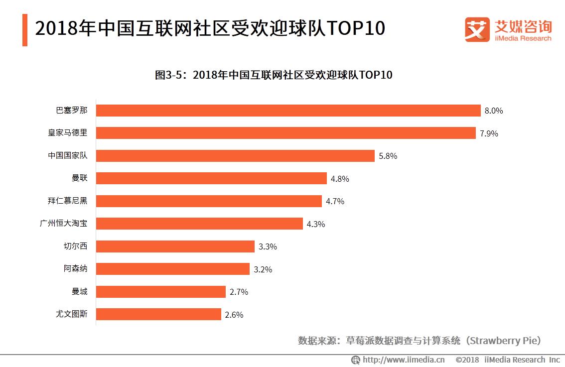 2018中国互联网社区受欢迎球队TOP10:巴塞罗那、皇家马德里位列榜首