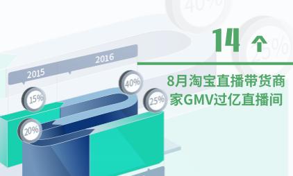 直播带货数据分析:2020年8月淘宝直播带货商家GMV过亿直播间为14个