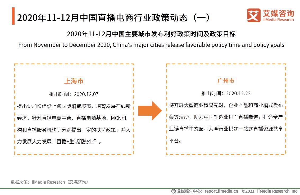2020年11-12月中国直播电商行业政策动态(一)