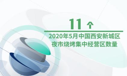 夜间经济产业数据分析:2020年5月中国西安新城区夜市烧烤集中经营区数量为11个
