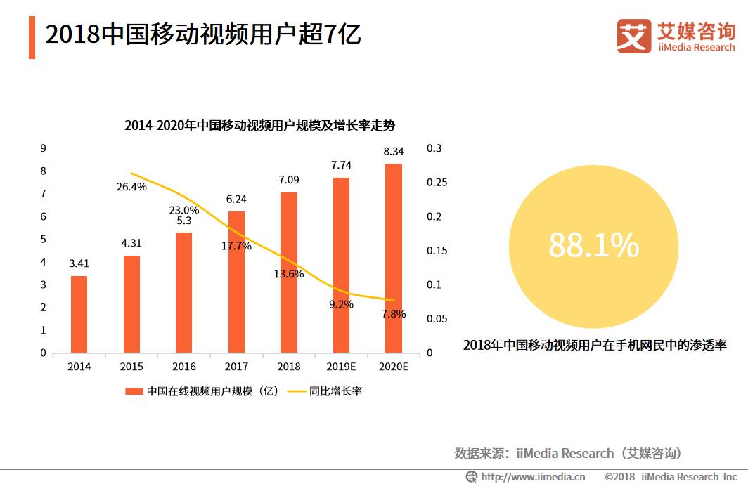 2019年中国移动视频用户规模将达7.74亿