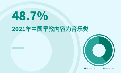 早教行业数据分析:2021年中国48.7%早教内容为音乐类