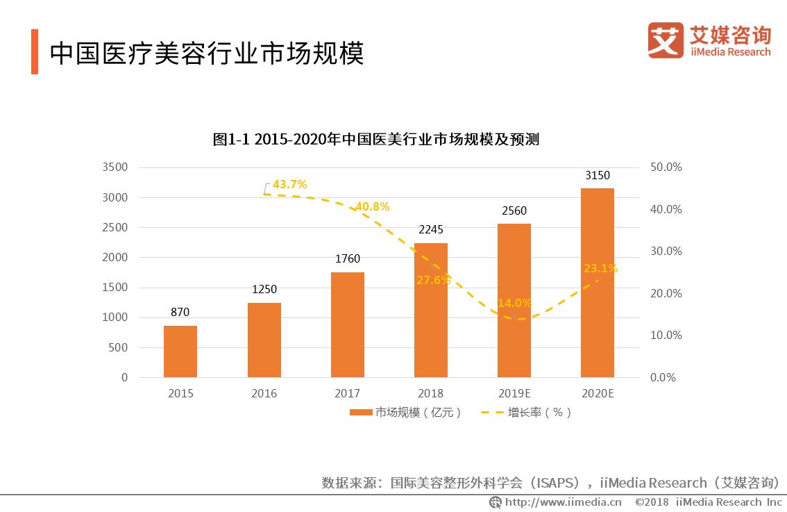 """中国医美行业报告:2018市场规模达2245亿,爱美男性在""""毛发""""上砸重金"""