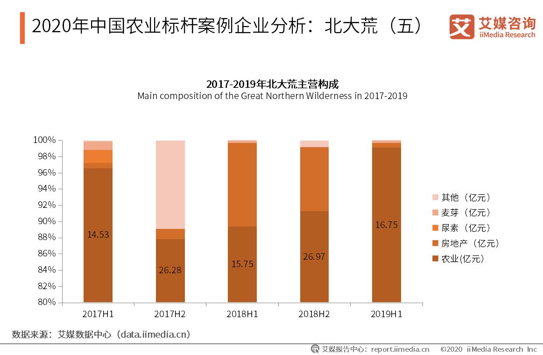 2020年中国农业标杆案例企业分析:北大荒(五)
