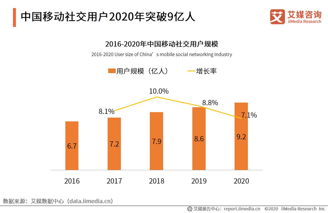 中国移动社交用户2020年突破9亿人