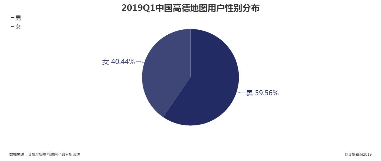 2019第一季度中国高德地图用户性别分布