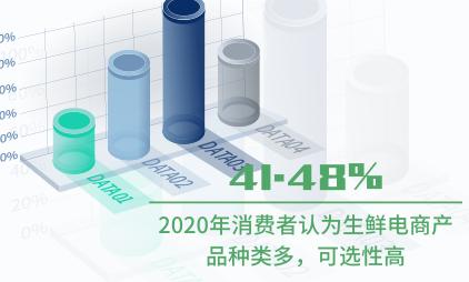生鲜电商行业数据分析:2020年41.48%消费者认为生鲜电商产品种类多,可选性高