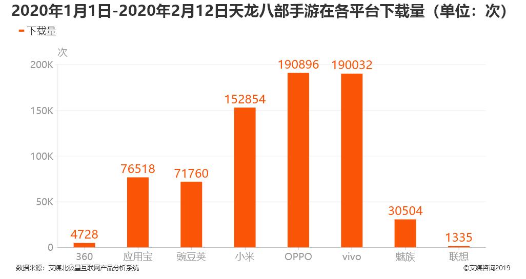 2020年1月1日-2月12日天龙八部手游在各平台下载量