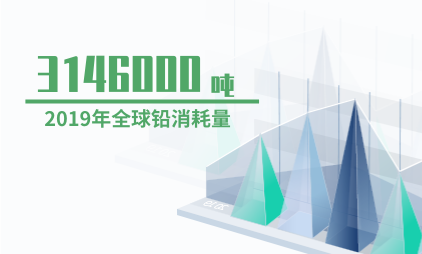 铅行业数据分析:2019年全球铅消耗量为3146000吨