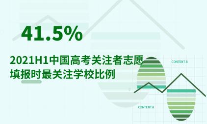 教育行业数据分析:2021H1中国41.5%高考关注者志愿填报时最关注学校