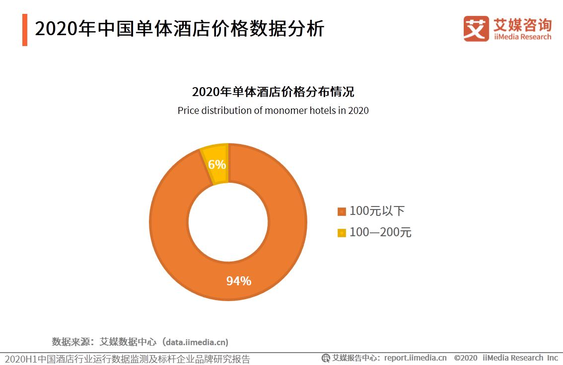 2020年中国单体酒店价格数据分析