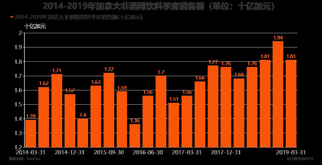2014-2019年加拿大非酒精饮料季度销售额(单位:十亿加元)