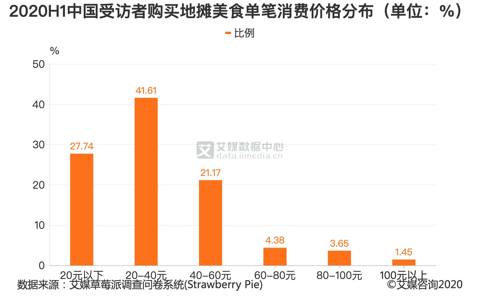 2020H1中国受访者购买地摊美食单笔消费价格分布(单位:%)