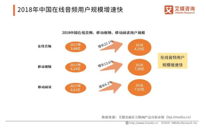 中国在线音频市场发展现状及趋势解读