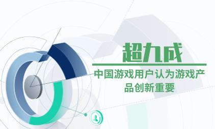 游戏行业数据分析:超九成中国游戏用户认为游戏产品创新重要