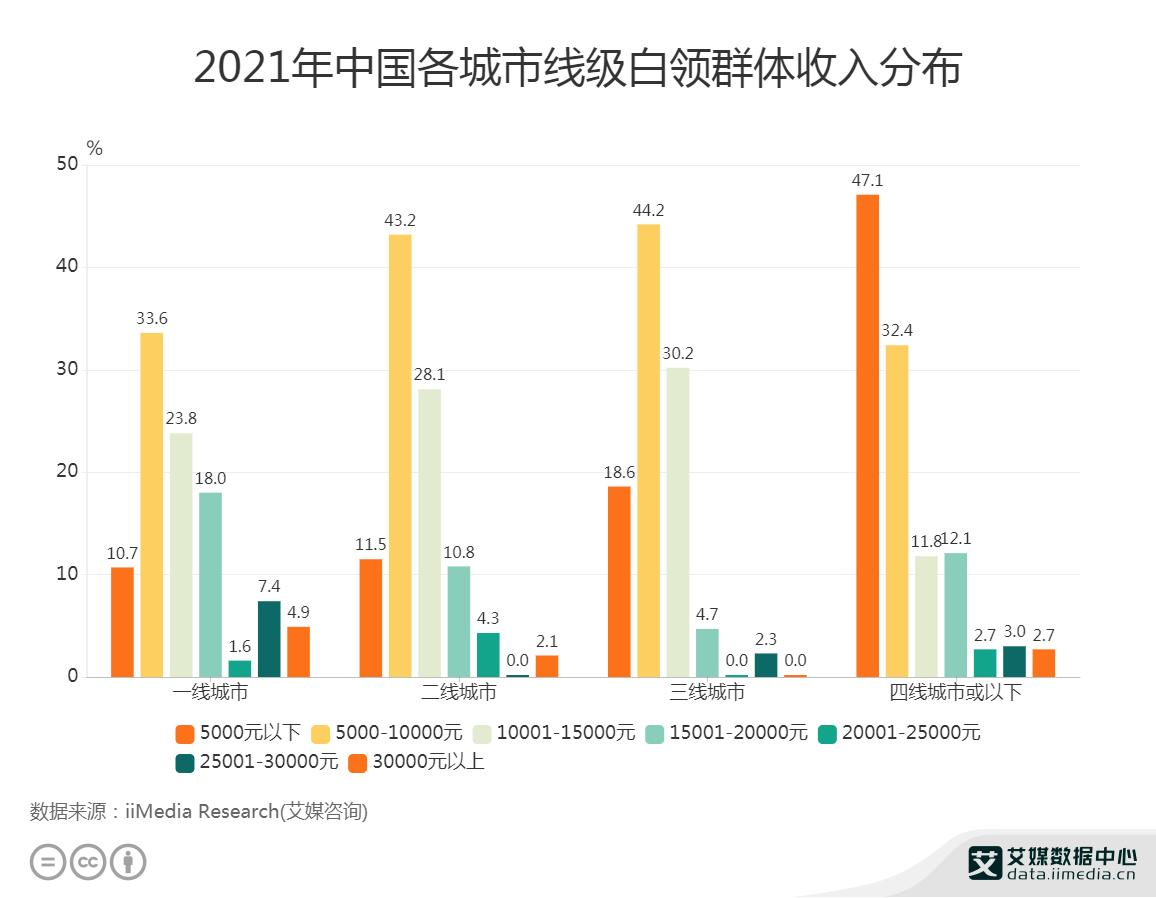 2021年中国各城市线级白领群体收入分布
