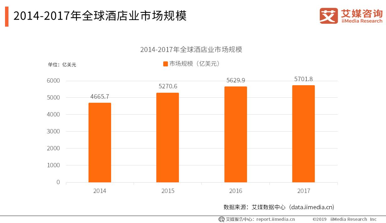 014-2017年全球酒店业市场规模