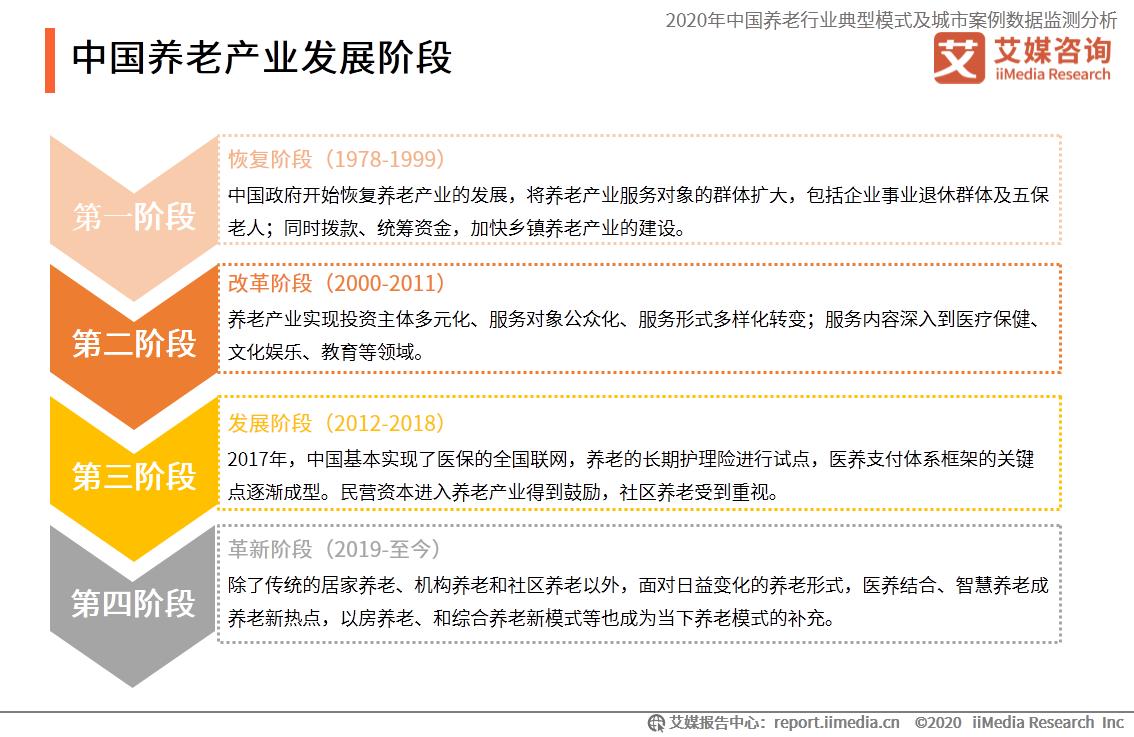中国养老产业发展阶段