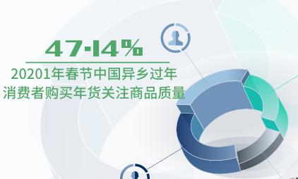 零售行业数据分析:2021年春节中国47.14%异乡过年消费者购买年货关注商品质量