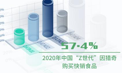 """快销食品行业数据分析:2020年中国57.4%""""Z世代""""因猎奇购买快销食品"""