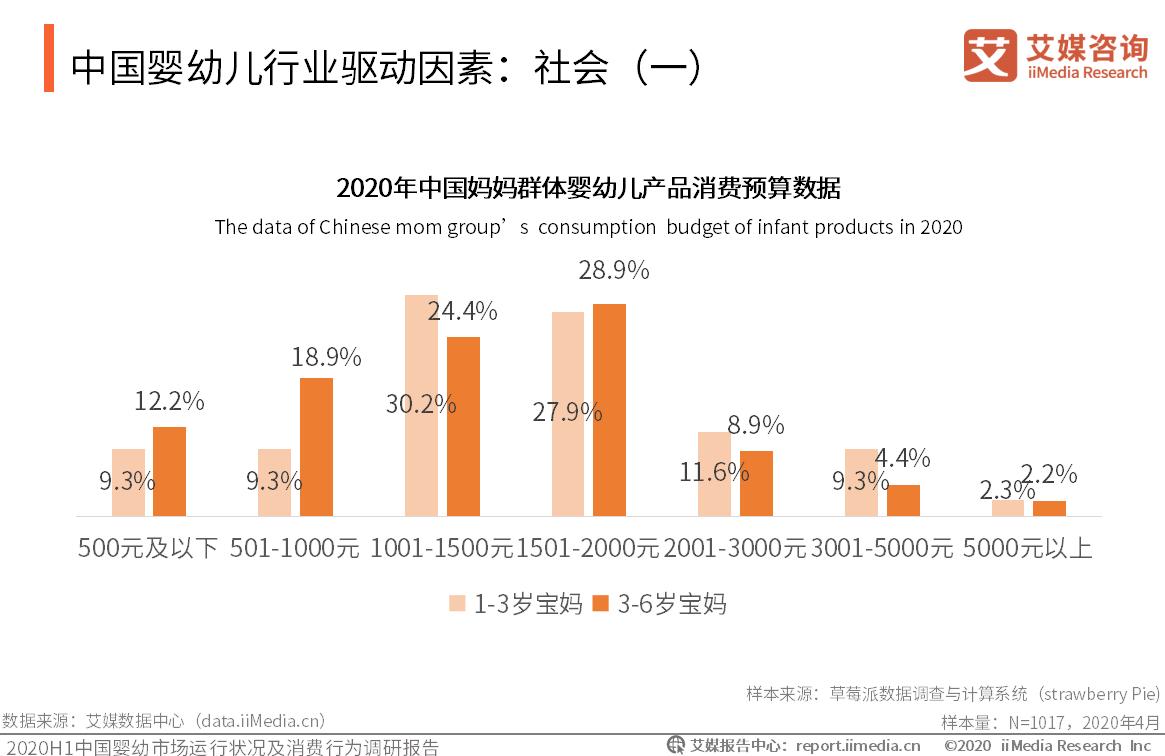 中国婴幼儿行业驱动因素:社会