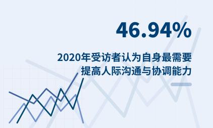 就业市场数据分析:2020年46.94%受访者认为自身最需要提高人际沟通与协调能力