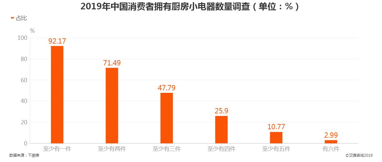 2019年中国消费者拥有厨房小电器数量调查
