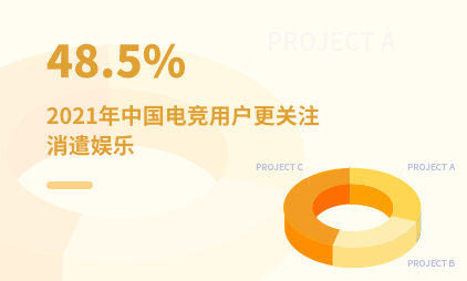 电竞行业数据分析:2021年中国48.5%电竞用户更关注消遣娱乐